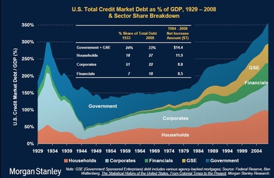 scary chart of debt