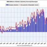 The Big Picture – America's Economic Situation